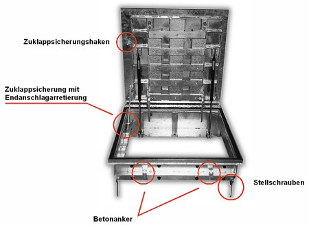 Schachtabdeckung-Funktionsuebersicht-01